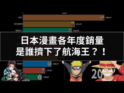 2008年~2020年 日本漫畫銷量數據分析成長 鬼滅之刃頭也不回用飆的