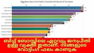 ബിഗ്ഗ് ബോസ്സിലെ ഏറ്റവും ജനപ്രീതി ഉള്ള ആൾ ? | Bigg Boss 2 Voting Result #BiggBossMalayalam2eviction