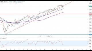 Wall Street – Trading-Idee im Visier…