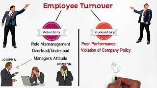 MBA 101 Strategic HRM, Turnover & Retention