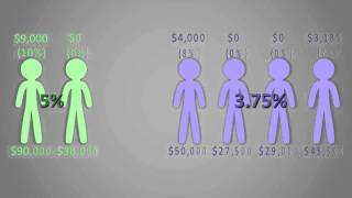 Average Deferral Percentage (ADP) test explained by Professional Benefit Services