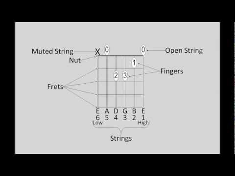Beginner Guitar Lessons: How to read Guitar Chord Diagrams.