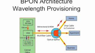 FOA Lecture 25: FTTH - Fiber To The Home