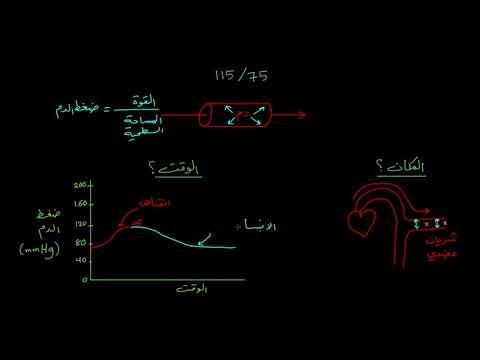الصفوف المتقدمة الأحياء  فسيولوجيا الجهاز الدوري المتقدمة ما هو ضغط الدم؟