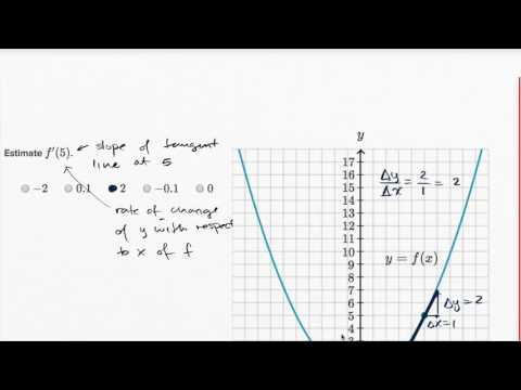 Derivative as slope of curve (video) | Khan Academy