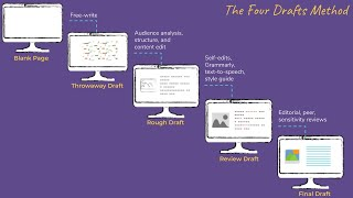How to write a blog post: The Four-Drafts Method