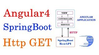 How to use Angular Http Client to fetch Data from SpringBoot RestAPI – Angular 4