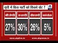Download Video UP Opinion Poll: BJP Chasing SP In UP, BSP Runners Up, Congress A Distant Straggler