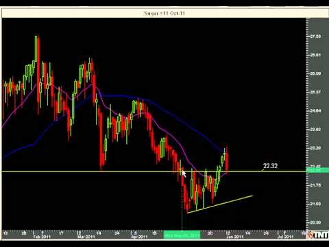 Futures Trading Strategy | Trends and Consolidation | Technical Analysis