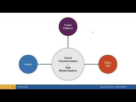 Power Platform as a First Class Citizen in the Cloud Transformation + App Modernization Journey