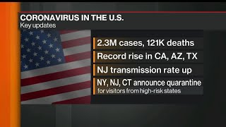 Coronavirus Cases Top 2.3 Million in U.S., Houston Hospitals Filling Up
