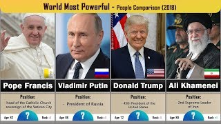World Most Powerful People Comparison - Top 75