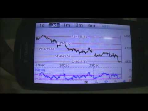 Video of Investar: Indian Stock Market
