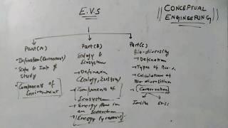 Environmental Studies(EVS) Introduction Video Part1