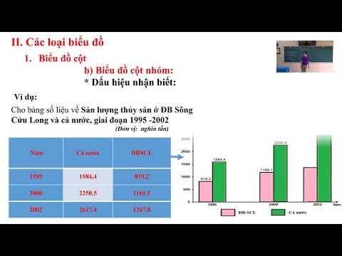 Môn Địa lý khối 12 - Cách nhận biết và vẽ các loại biểu đồ KT-XH - Nguyễn Văn Quỳnh - THPT Yên Hoa