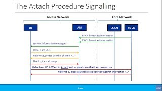 Beginners: Simplified Call Flow Signaling: Registration - The Attach Procedure