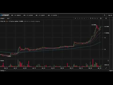 mp4 Cryptowatch Ripple Usd, download Cryptowatch Ripple Usd video klip Cryptowatch Ripple Usd