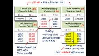 Current Liabilities Accounting (Warranty Accounting, Extended Warranty, Expense & Sales Method)
