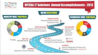 MYZEAL IT Solutions: Accomplishments 2013