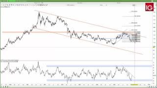 GOLD - USD - Estrategia Oro 12/01/2017