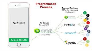 Programmatic Advertising Explained - Intermediate Digital Marketing Skillset