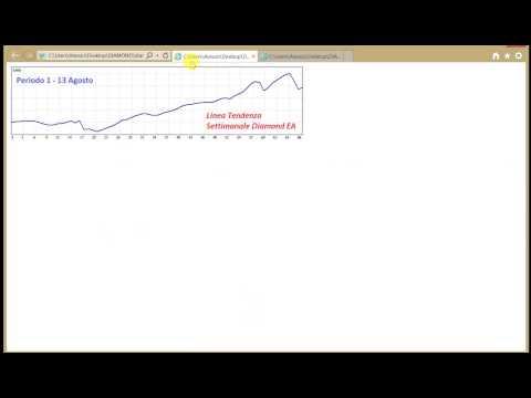 Come studiare bene i grafici opzioni binarie
