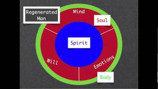Spirit, Soul, and Body