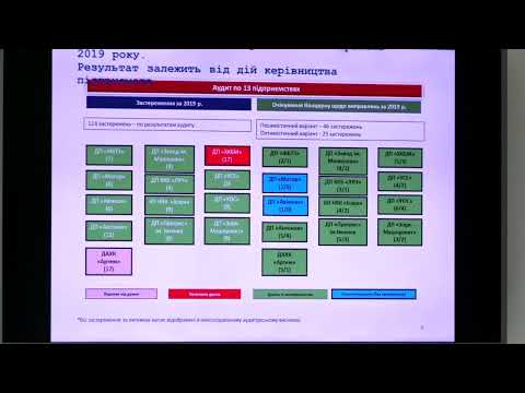 Presentation of results of audit of combined reporting of Ukroboronprom