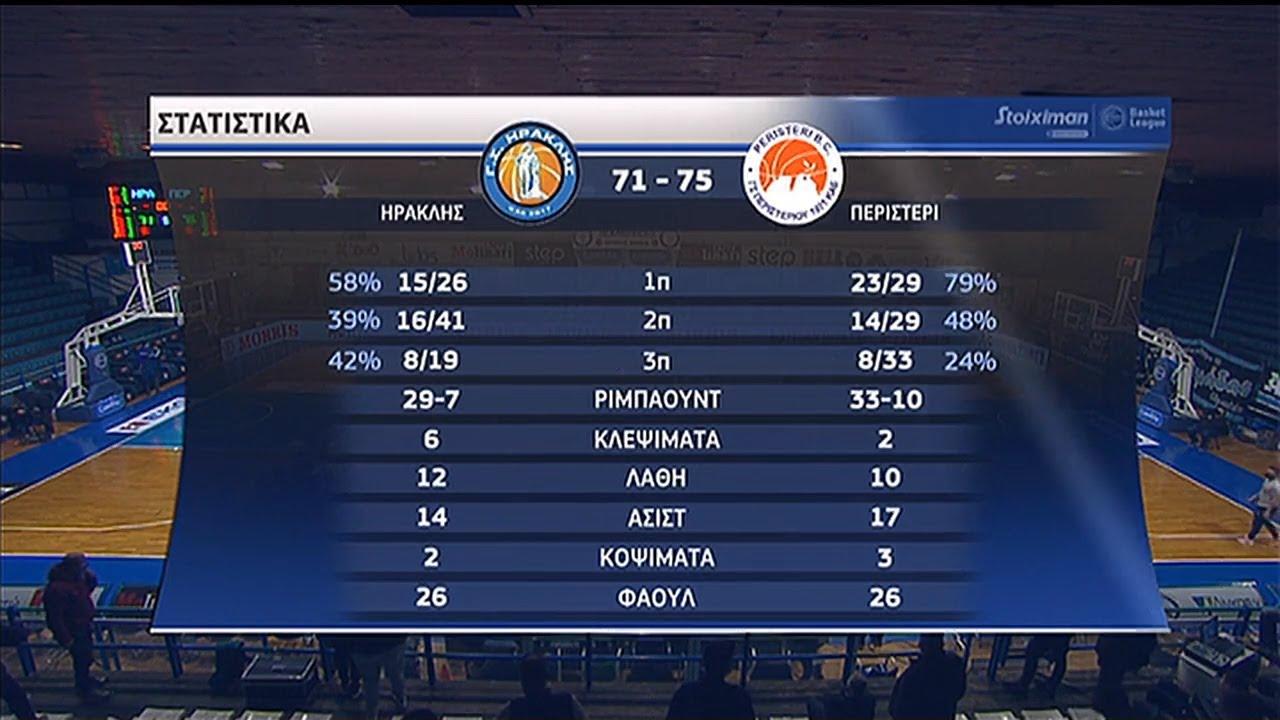 Basket League: Ηρακλής – Περιστέρι 71-74   HIGHLIGHTS   22/11/2020   ΕΡΤ