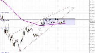 Wall Street – Topbildung aber noch der Rutsch nach unten!