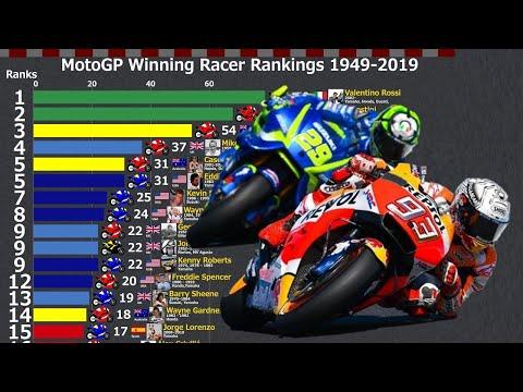 MotoGP/500CC Winning Racer Rankings 1949-2019