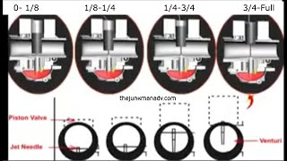 Carburetor Jetting throughout the RPM range - Throttle openings explained!