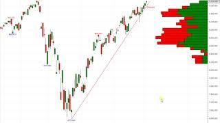 Wall Street – Noch immer kein Trendbruch
