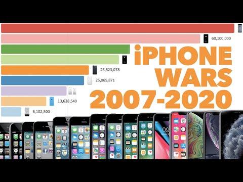 Most Popular IPhone Models 2007 2020