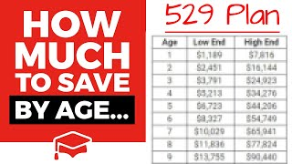 How Much Should You Have Saved In A 529 College Savings Plan By Age?
