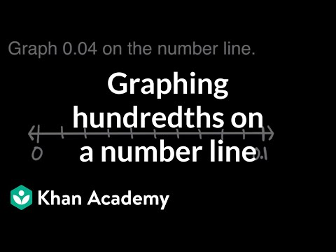 Graphing Hundredths From 0 To 01 Video Khan Academy