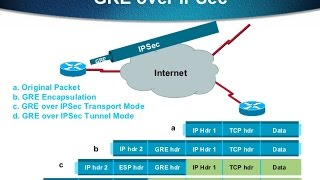 gre tunnel over ipsec - Free video search site - Findclip Net