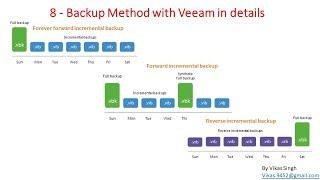 Veeam Advance Training | 10 - Creating Forever forward