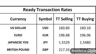Iraqi Dinar Exchange Rates | 20 December, 2020 | US Dollar Exchange Rate | Iqd,usd, sar,aed,uae,inr