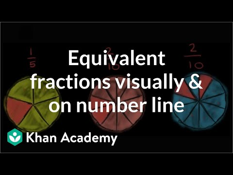 Equivalent fractions on the number line (3.NF.A.3)