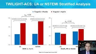 Is aspirin needed after PCI_Dangas_Coronary On Demand