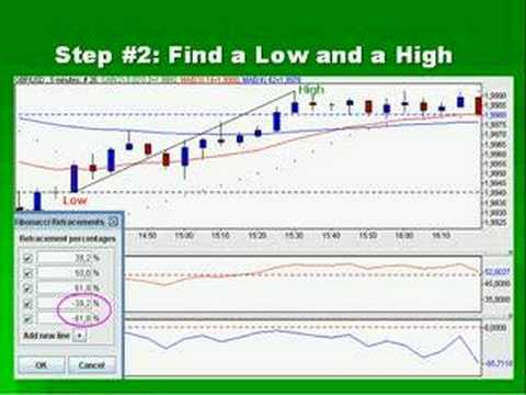 Forex day trading system : 100% Free