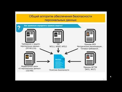 Персональные данные. Часть 2. Общий порядок организации обеспечения безопасности ПДн