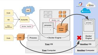 Docker Tutorial - Part 1 - What is Docker, and Key Concepts