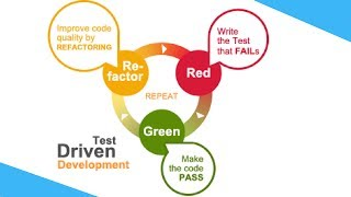 What is TDD (Test Driven Development)? | How to do TDD? |  Red Green Refactor | Tech Primers