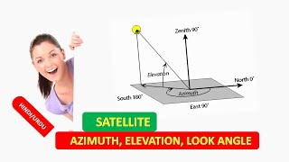 AZIMUTH ELEVATION LOOK ANGLE COMPUTATION for SATELLITE in HINDI