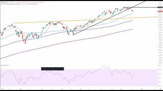 Wall Street – Das Chartbild trübt sich ein!