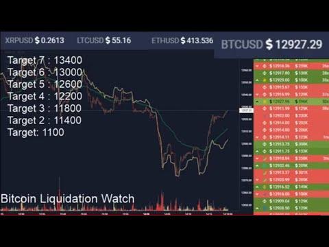 Come fare trading sul mercato delle opzioni