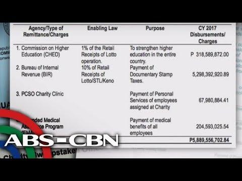 [ABS-CBN]  Bandila: Charity fund ng PCSO, nanganganib na maubos ayon sa COA