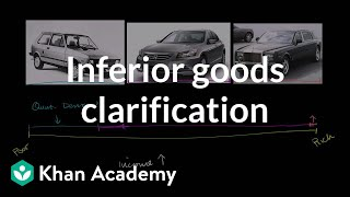 Inferior Goods Clarification